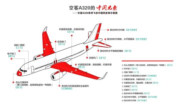 图:A320拆解图   说起空中客车飞机,你可能会说:哦!那是欧洲的一家飞机制造商制造的。但实际上,这话只说对了一半。   4月1日,《第一财经日报》记者从空客方面拿到的一张《空客A320系列飞机中国供应商示意图》显示,从机头到机尾,多达11处的飞机零部件是由中国厂商为之配套生产的。   今年3月26日,在国家主席习近平和法国总统弗朗索瓦奥朗德的见证下,空中客车公司与中方在法国巴黎签署相关协议,进一步推进空客与中国航空领域合作。   六家中企生产空客配件   根据这张示意图,机头主要部件(