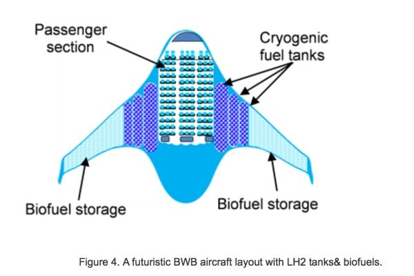 民航资源网2016年1月22日消息:2015年荷兰代尔夫特理工大学推出了一款混合动力融合式机翼概念飞机设计,飞机可以搭载300-350人。   机翼与机身无缝融合,机身前部有一对鸭翼,发动机位于机身尾部,也与机身融合。扁平的外形、融合机翼设计使得飞机机身空间宽敞,给了客舱布局设计更大的空间,这个客舱设计可能将发生彻底改变。   飞机外形设计极大的降低了飞行阻力,降低燃油消耗。巨大的机翼内部储存着生物燃油以及低温燃料。    图:荷兰混合动力融合式机翼飞机设计概念    图:混合动力融合式机翼飞机设计