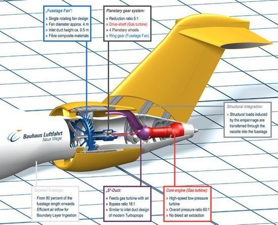 中国商用飞机有限责任公司-机身融合发动机嵌入飞机